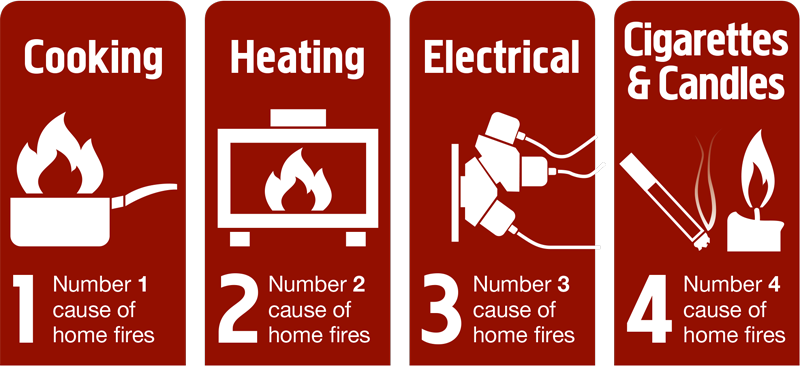 Basic Fire Safety Rules | TFS Education